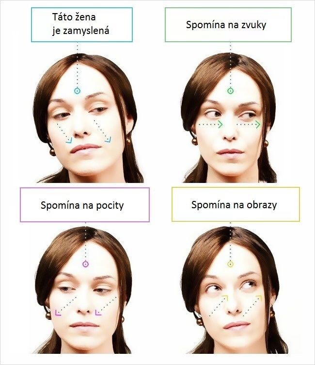 16 základných tajomstiev jazyka tela
