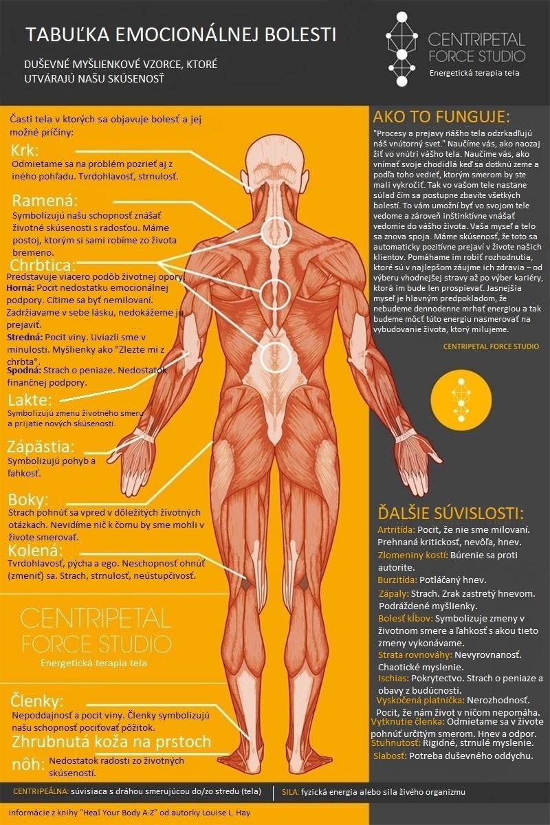 20 miest v tele, v ktorých sa najčastejšie objavuje bolesť – každé toto miesto je priamo spojené so špecifickým emocionálnym stavom